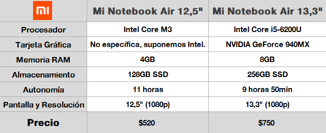 Mi Notebook Air Caracteristicas